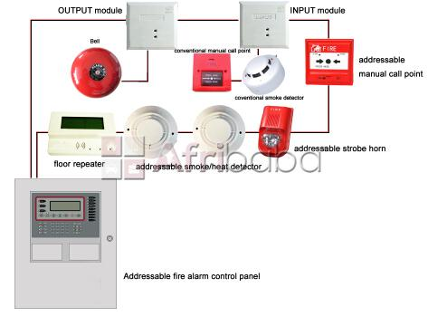 Wireless smoke detection and fire alarm system with sms alert #1