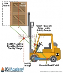 Industrial forklift operator training:- 100% percent practical (lagos)