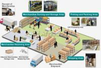 Rfid warehouse logistics and inventory management control system