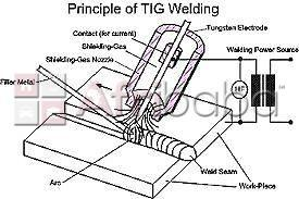 Come and train fitting and turning,pipe welding,co2,argon welding