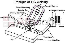 Come and train fitting and turning,pipe welding,co2,argon welding #1